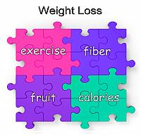 kozzi-1708786-weight loss puzzle shows exercise and fiber-734x707
